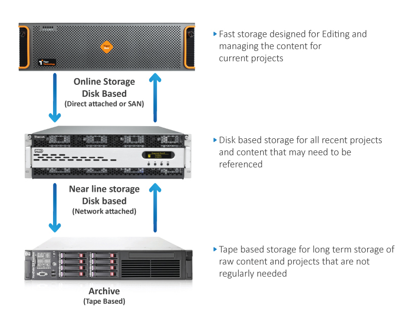 Archiving-workflow