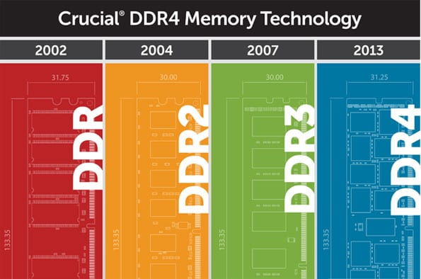 Next Generation DDR4 Memory is Here - Syntech